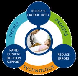 Услуги по оптимизации рабочего процесса